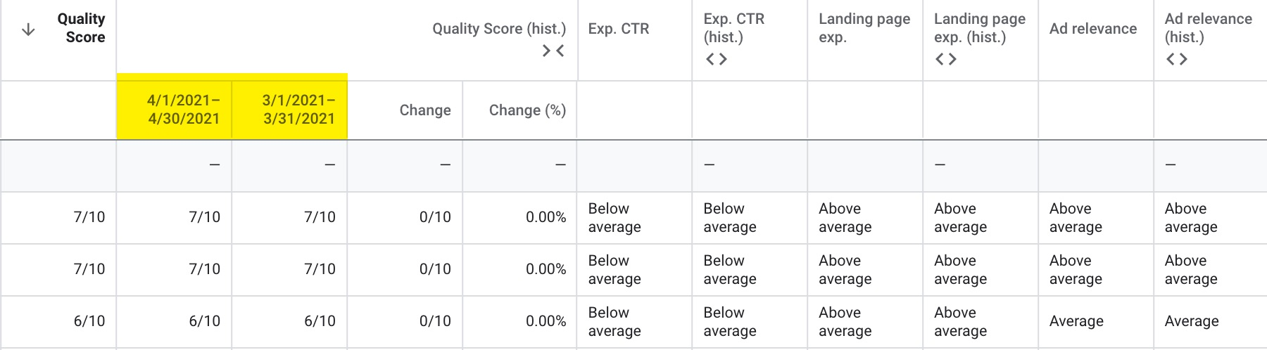 Google Ads quality score time periods.
