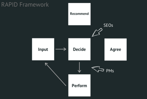 How an SEO Product Manager Can Be Your Chief Problem Solver