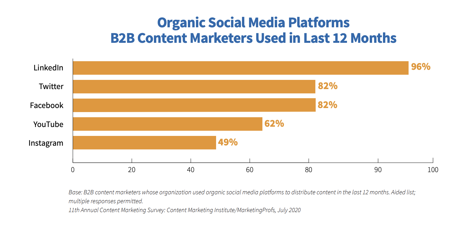 B2B Content Marketers social platforms used.