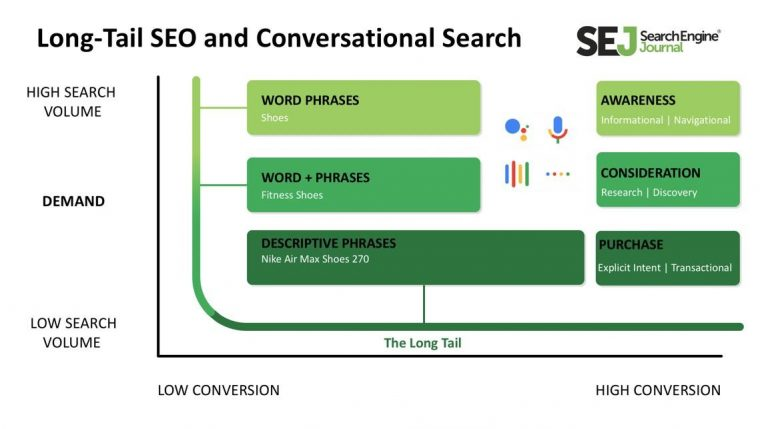 Long-Tail Keyword Strategy: Why & How to Target Intent for SEO