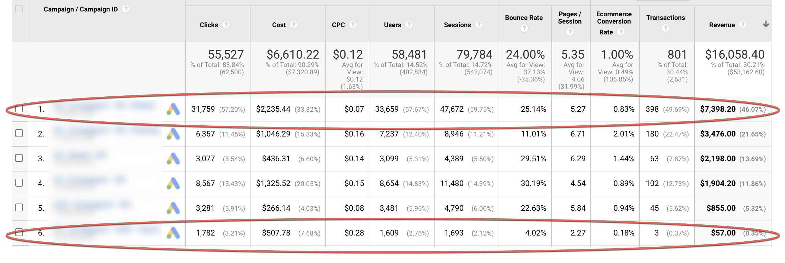 Comparing Google Ads campaign performance.