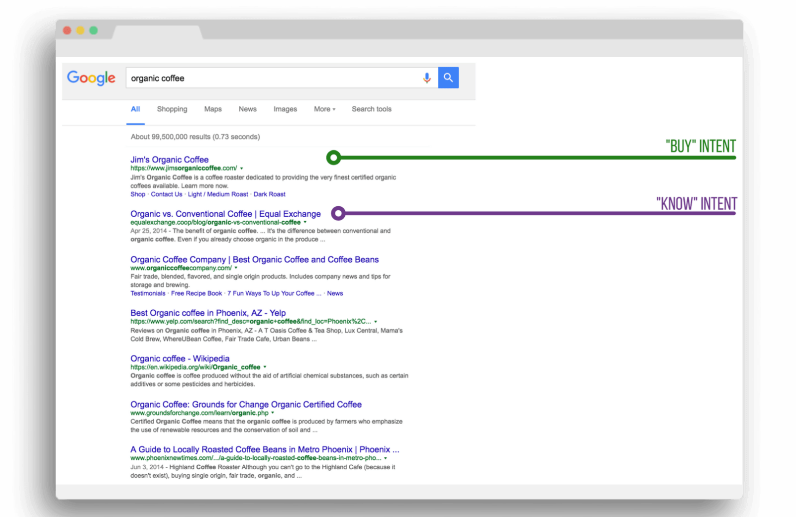 """SERP results for """"organic coffee."""""""