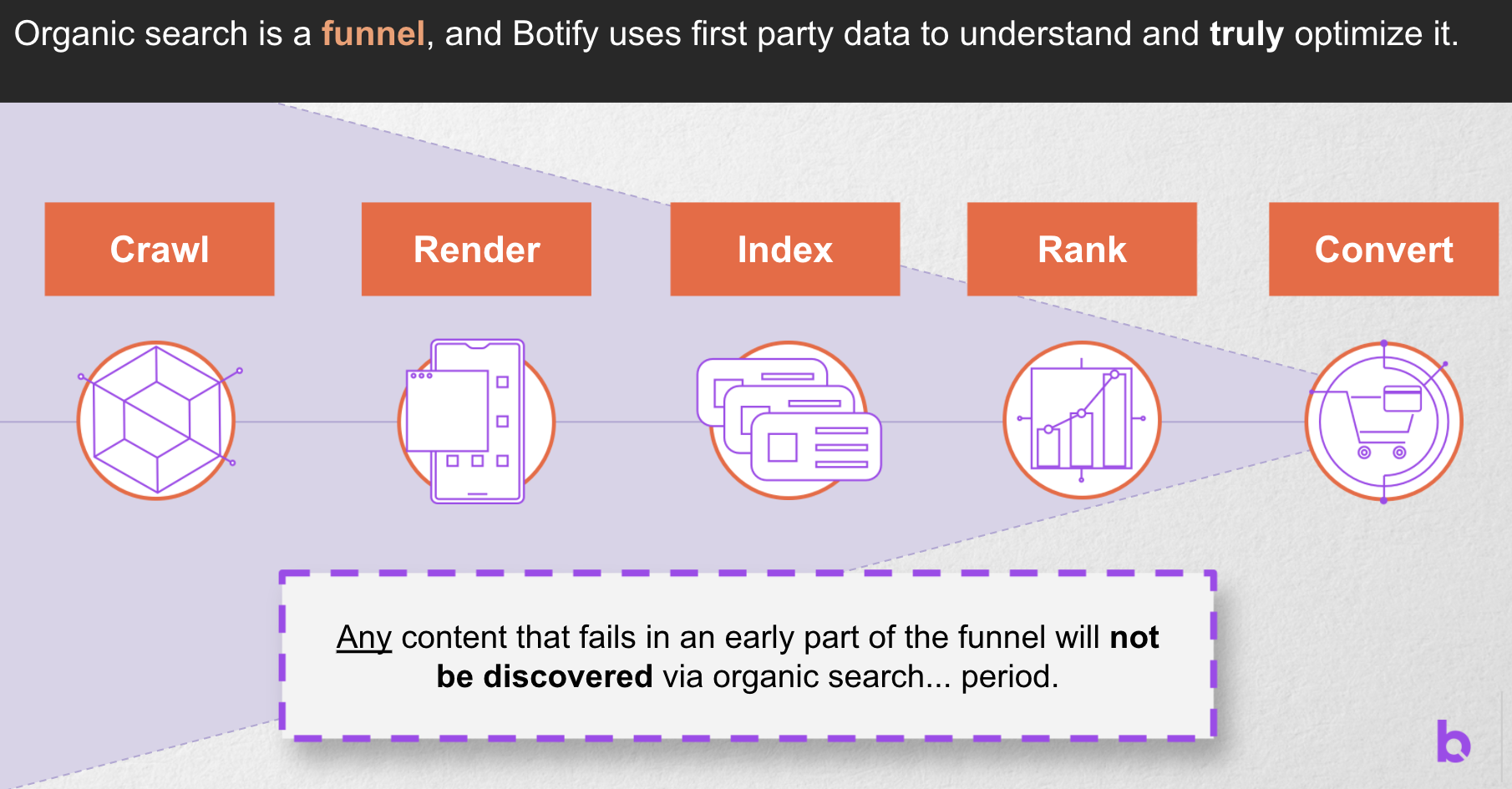 First-Party Data and Botify