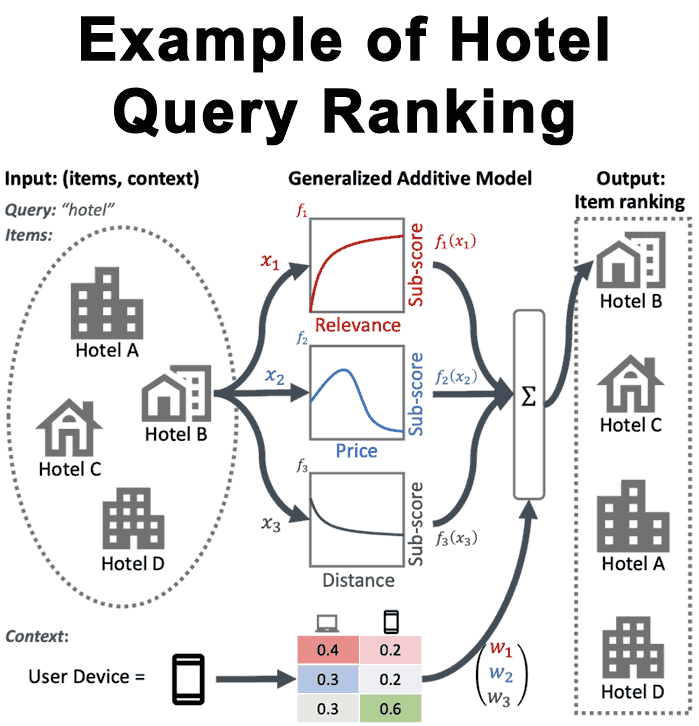 GAMS Hotel Search Query Ranking Example