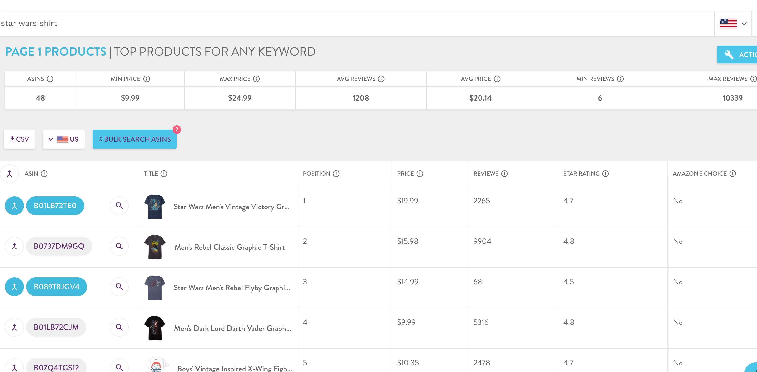 Tool to select relevant competitors and ranking keywords.