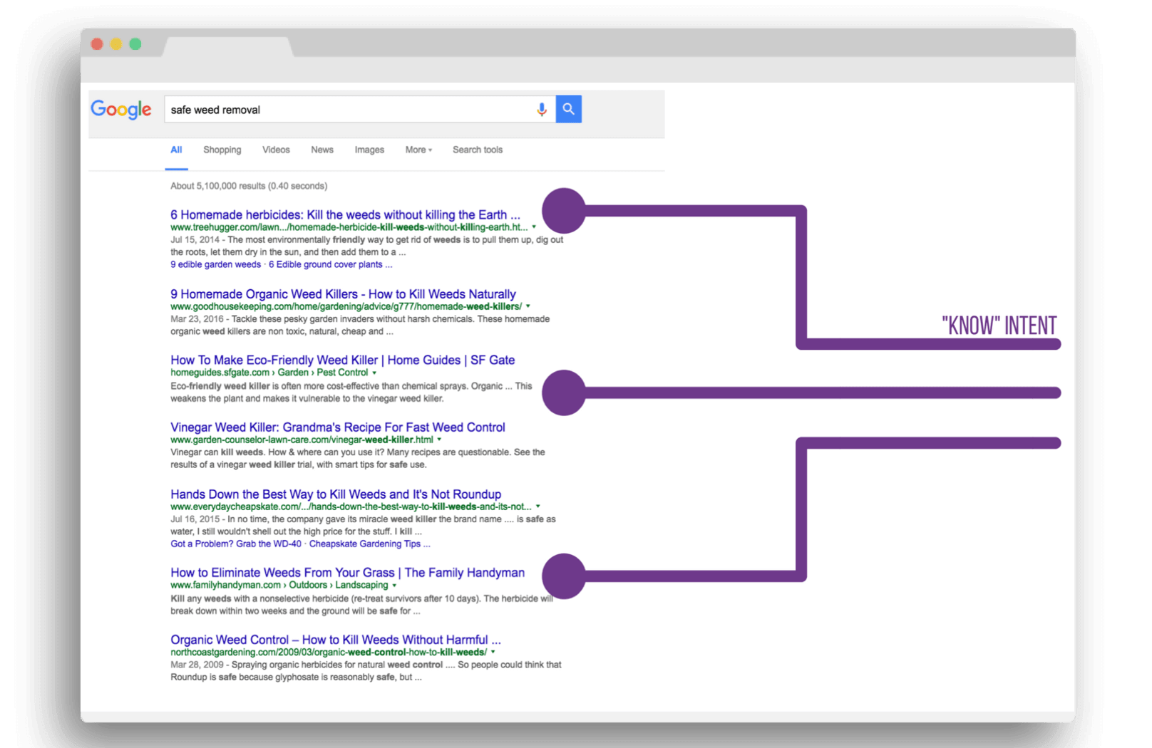 """SERP results for """"safe weed removal."""""""