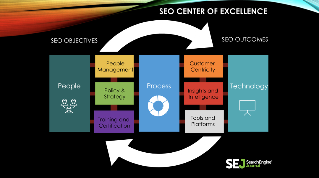 SEO center of excellence.