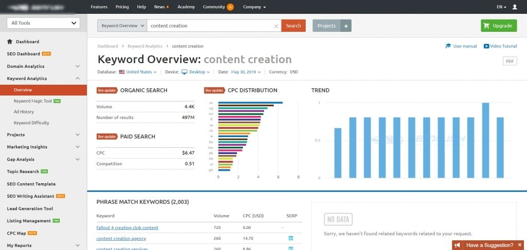 Semrush keyword research tool overview.