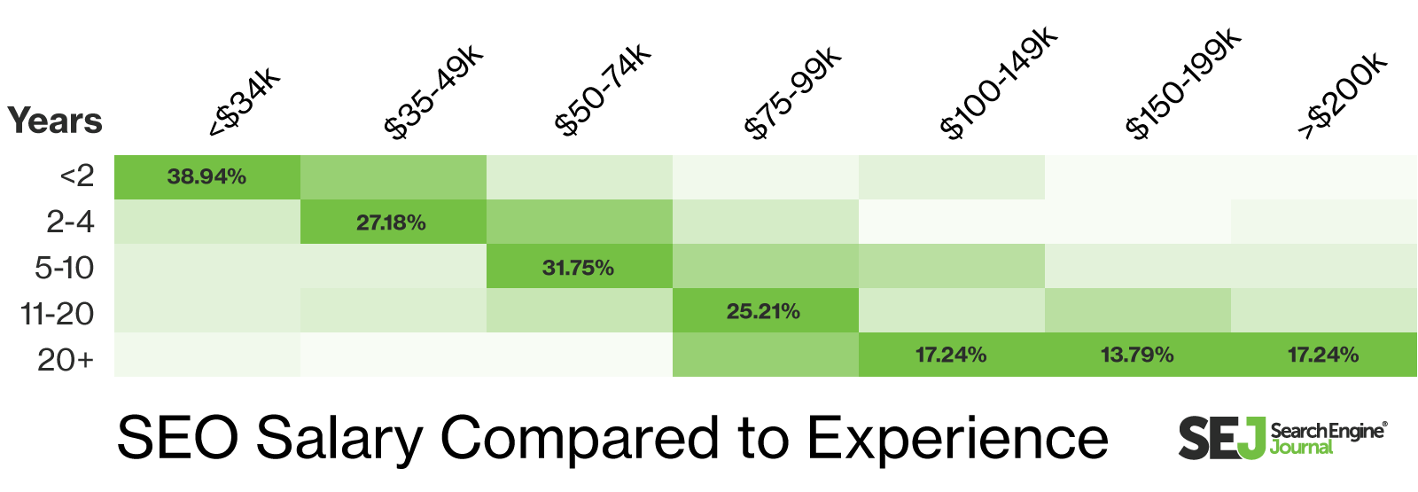 Average SEO salary by years of experience