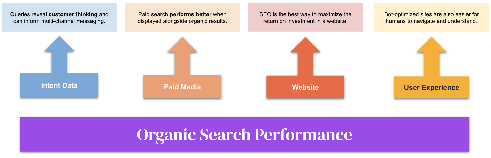 The impact of organic search on other channels