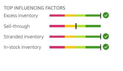Four components of the Inventory Performance Index.