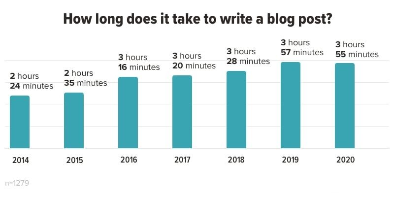 Chart showing average time it takes to write a blog post.