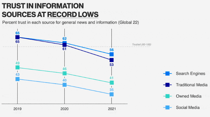 Graph showing a decline in consumer trust in media and institutions.