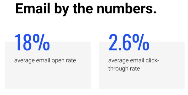 Email by the numbers