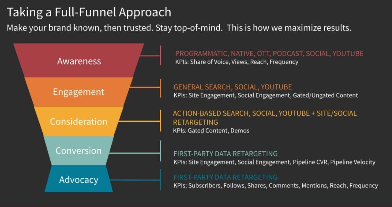 Full funnel approach infographic.
