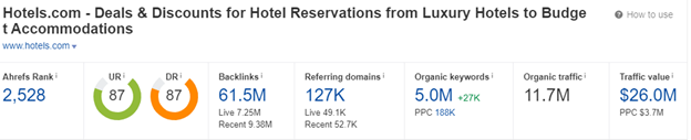 Ahrefs results for Hotels.com.