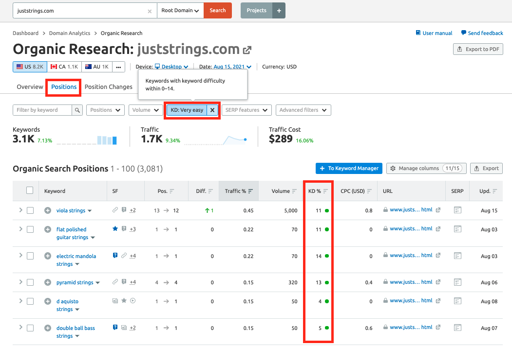 Find Low-Competition Keywords: A Quick Workflow