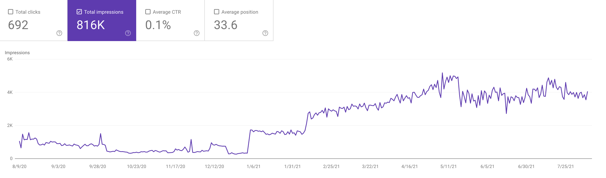 Graph showing how adding new content resulted in a jump in impressions.