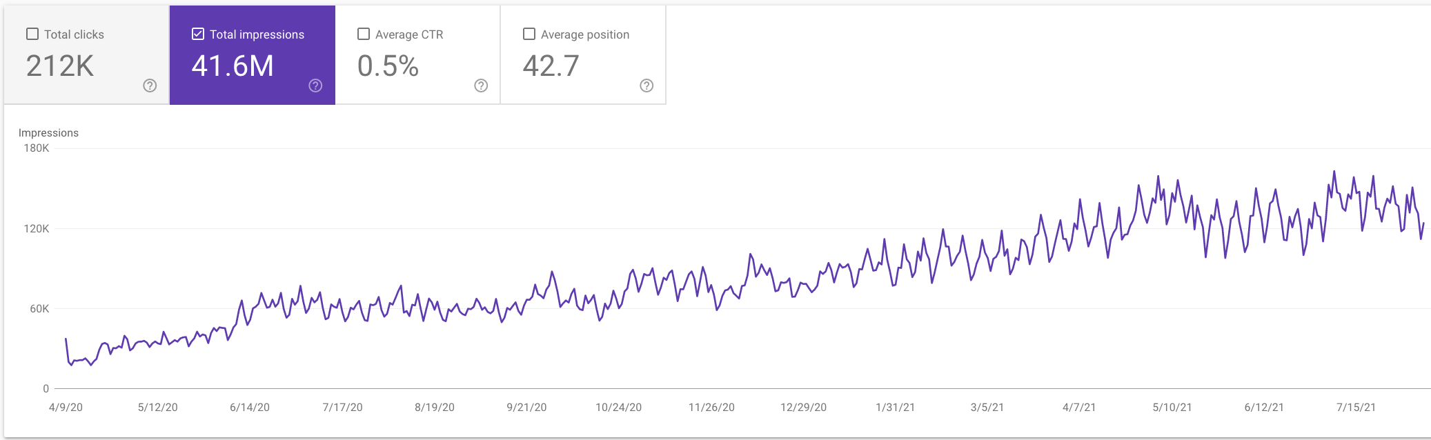 Graph showing how on-site content services resulted in increase in search engine visibility.