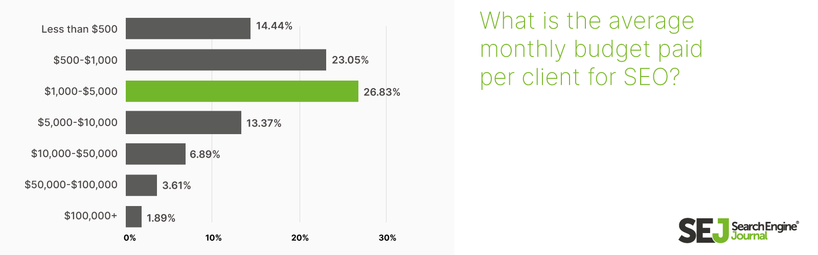 Most common SEO budgets graph