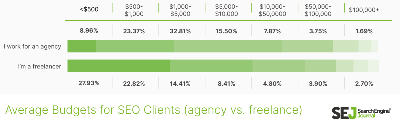 average budgets for SEO clients, agency vs. freelance