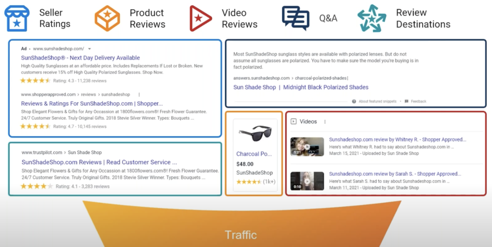 Shopper Approved's Traffic and Conversion Stack - 1