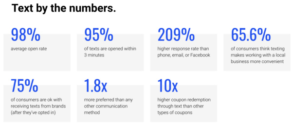 Text by the numbers