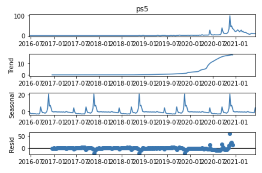Time series data.
