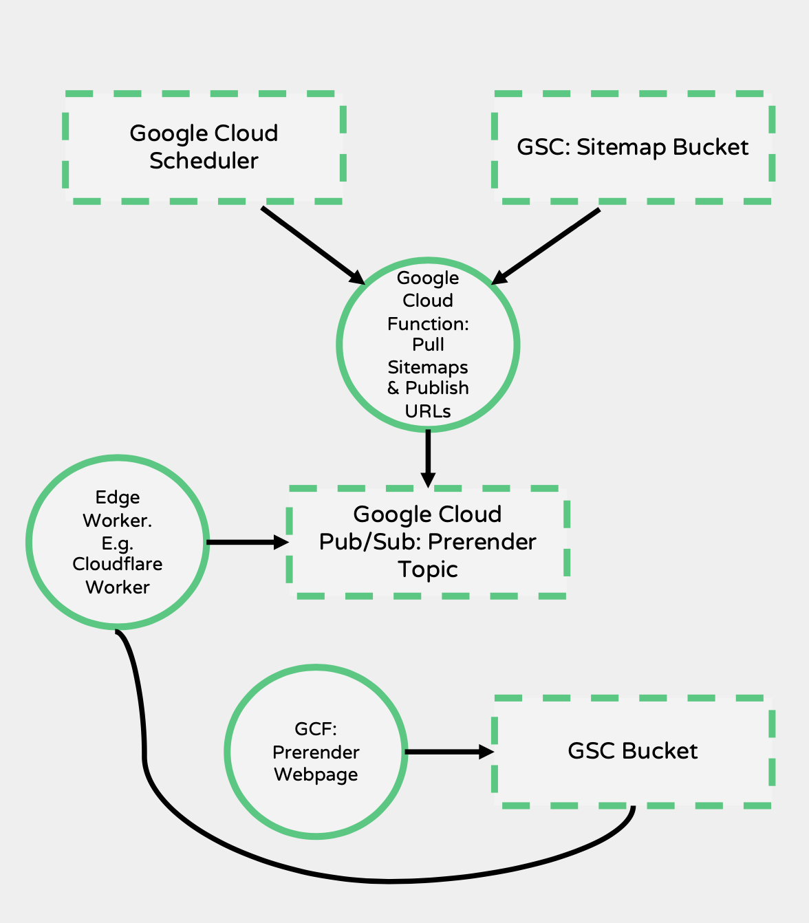 How to Scale and Grow your Enterprise Technical SEO Strategy