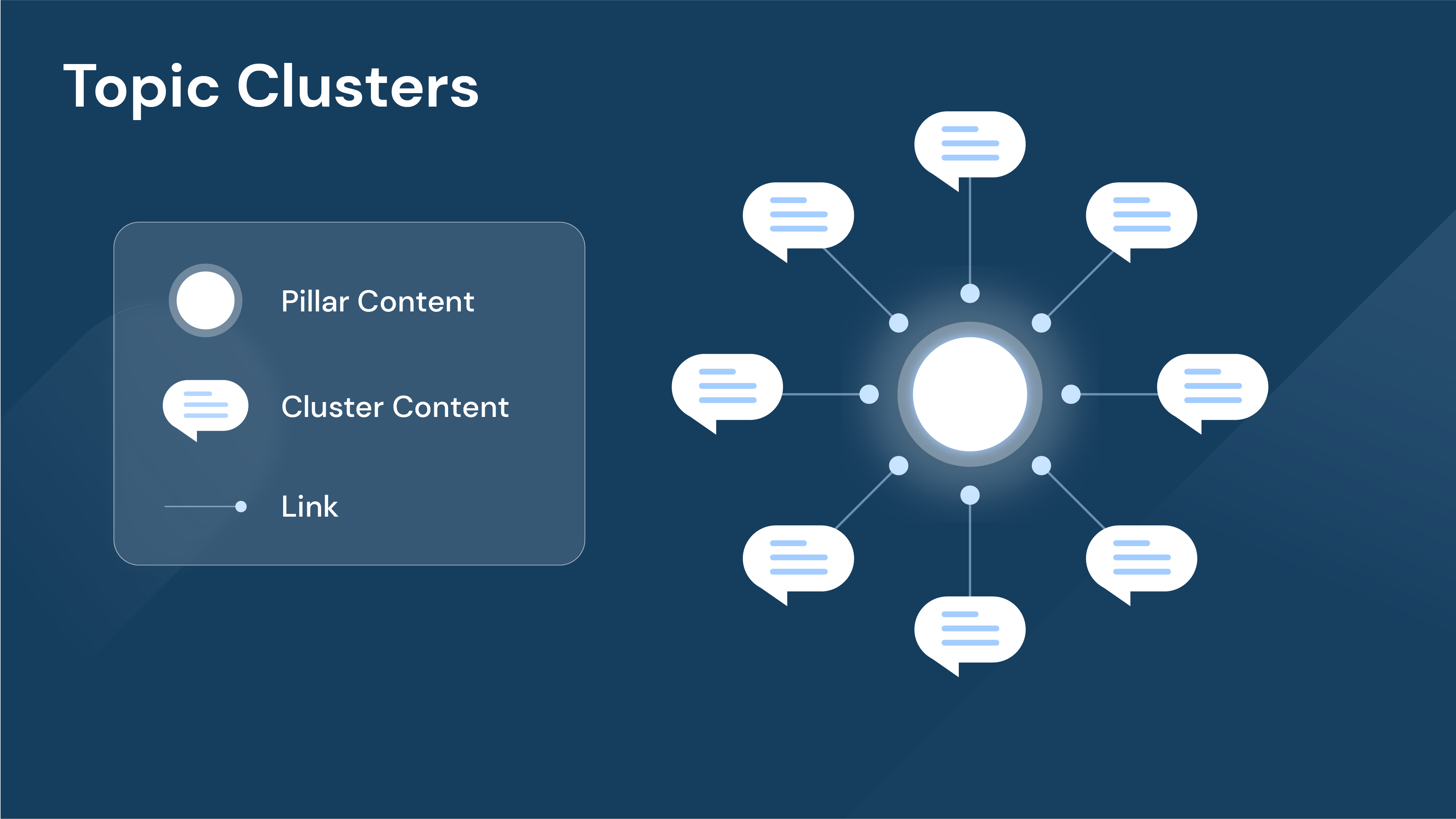 create a structure using pillar and topic clusters