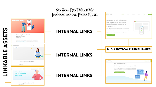 How To Create Linkable Content