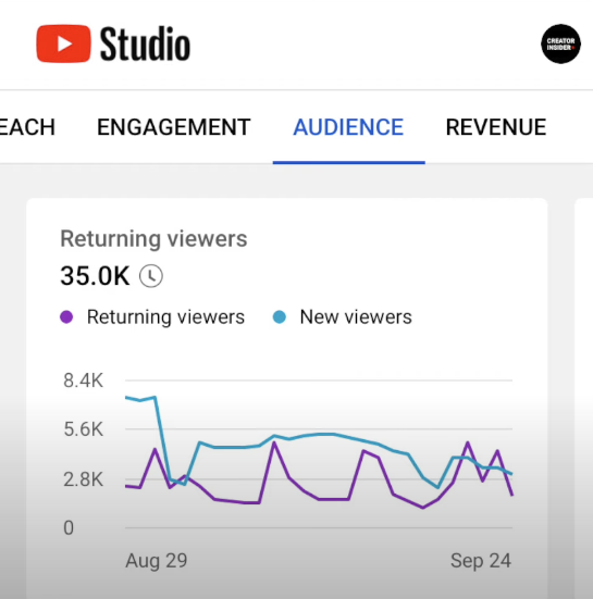 YouTube new and returning viewers