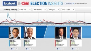 Facebook and CNN Launch 'Election Insights'
